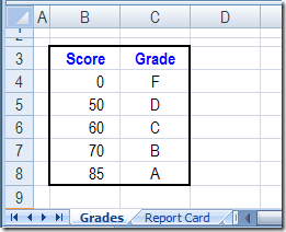 Convert Percentages to Letter Grades With VLOOKUP