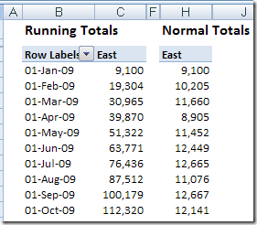pivot table running total