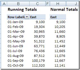 pivot table running total