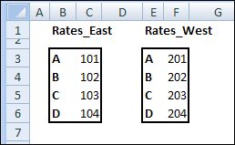 Excel VLOOKUP in Different Ranges