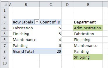 Count Missing Pivot Table Data as Zero