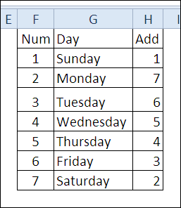 30 Excel Functions in 30 Days: 05 – CHOOSE