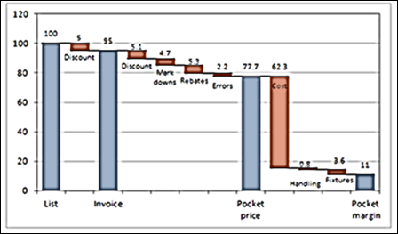 Pocket Price Waterfall Chart In Excel Contextures Blog