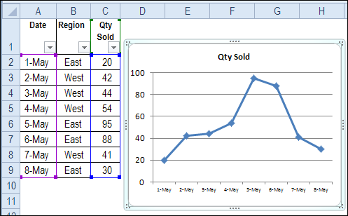 Show Data From Hidden Rows in Excel Chart