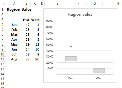 Create A Simple Box Plot In Excel