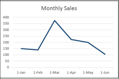 how to show a range in excel line chart