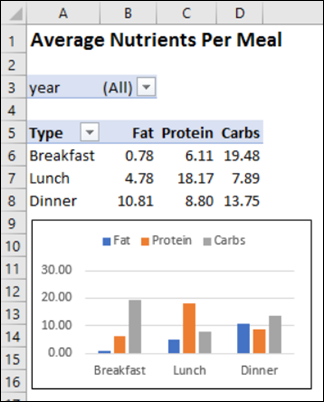 Analyze Food Tracker Data in Excel – Contextures Blog