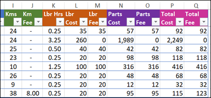 number columns in source data