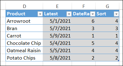 named Excel table with product formulas
